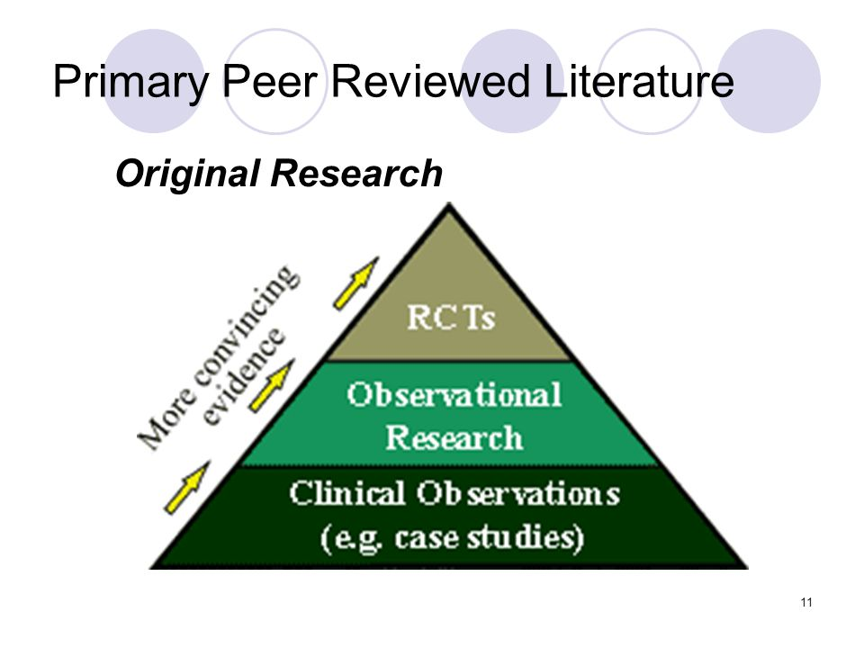 11 Primary Peer Reviewed Literature Original Research