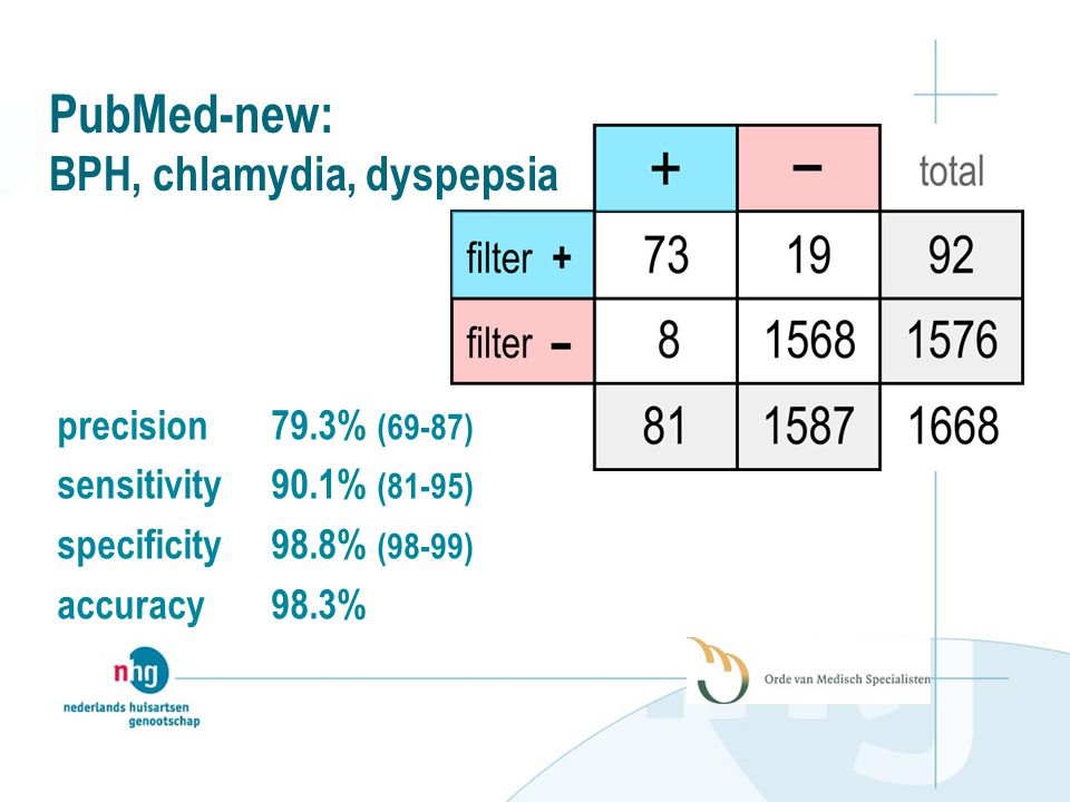 PubMed-new: BPH, chlamydia, dyspepsia precision 79.3% (69-87) sensitivity 90.1% (81-95) specificity 98.8% (98-99) accuracy 98.3%