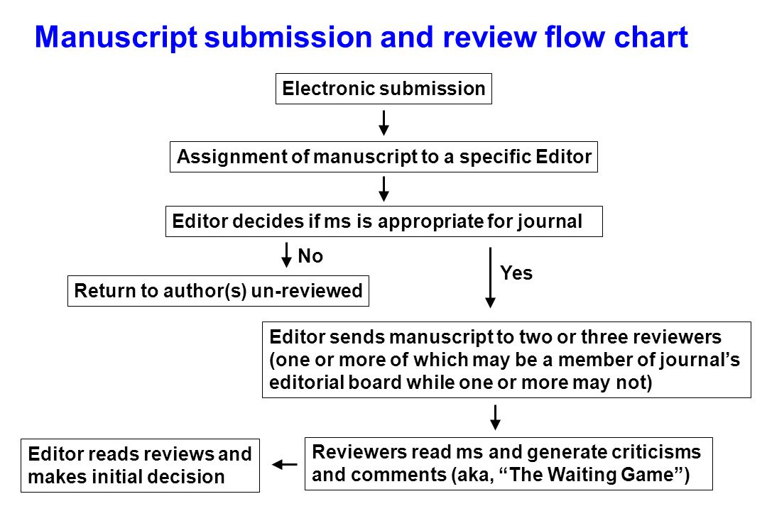 Electronic submission Assignment of manuscript to a specific Editor Editor decides if ms is appropriate for journal Return to author(s) un-reviewed Editor sends manuscript to two or three reviewers (one or more of which may be a member of journal's editorial board while one or more may not) Reviewers read ms and generate criticisms and comments (aka, The Waiting Game ) No Yes Editor reads reviews and makes initial decision Manuscript submission and review flow chart