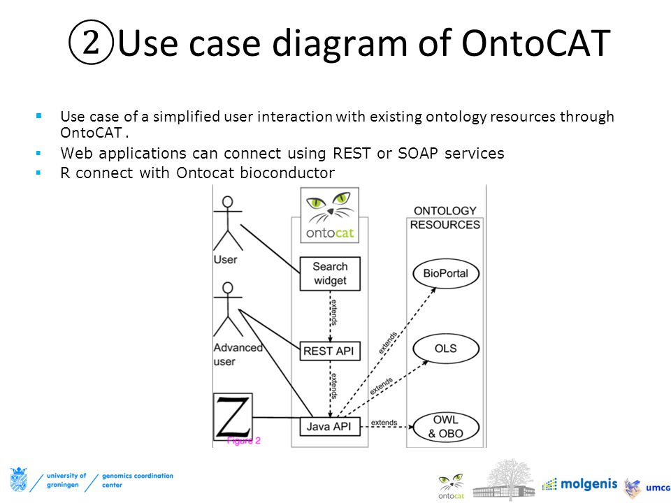 ②Use case diagram of OntoCAT  Use case of a simplified user interaction with existing ontology resources through OntoCAT.  Web applications can conn