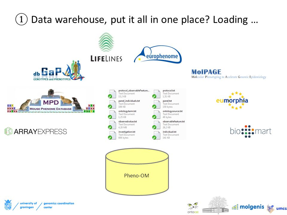 ①Data warehouse, put it all in one place? Loading … Pheno-OM