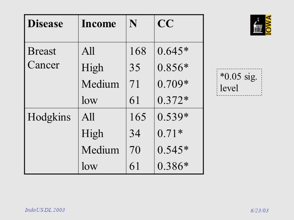 6/23/03 IndoUS DL 2003 DiseaseIncomeNCC Breast Cancer All High Medium low 168 35 71 61 0.645* 0.856* 0.709* 0.372* HodgkinsAll High Medium low 165 34 70 61 0.539* 0.71* 0.545* 0.386* *0.05 sig.