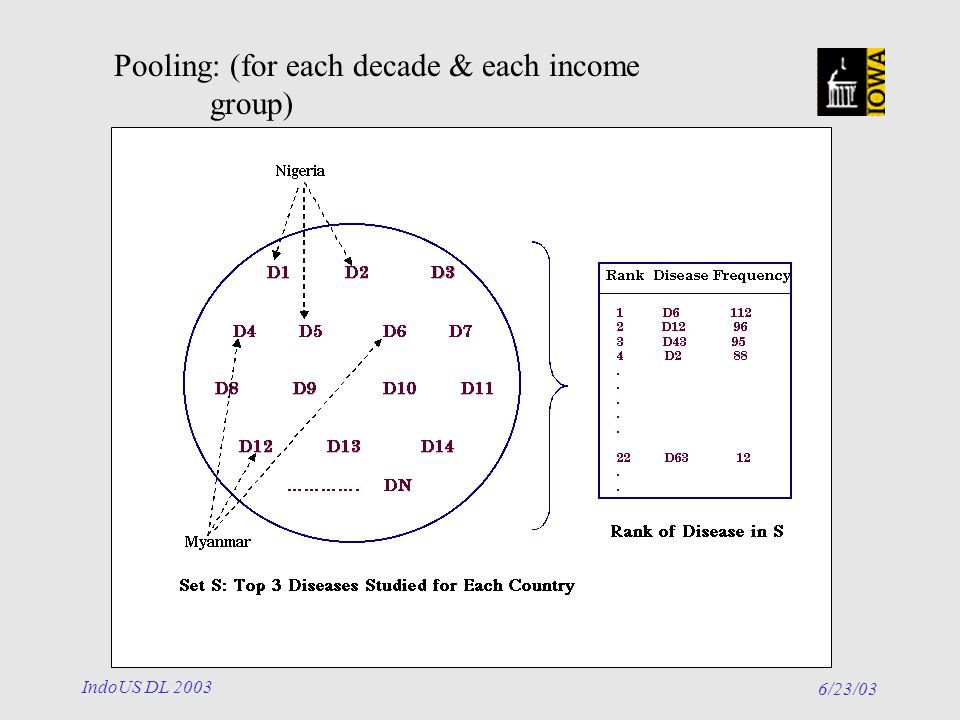 6/23/03 IndoUS DL 2003 Pooling: (for each decade & each income group)
