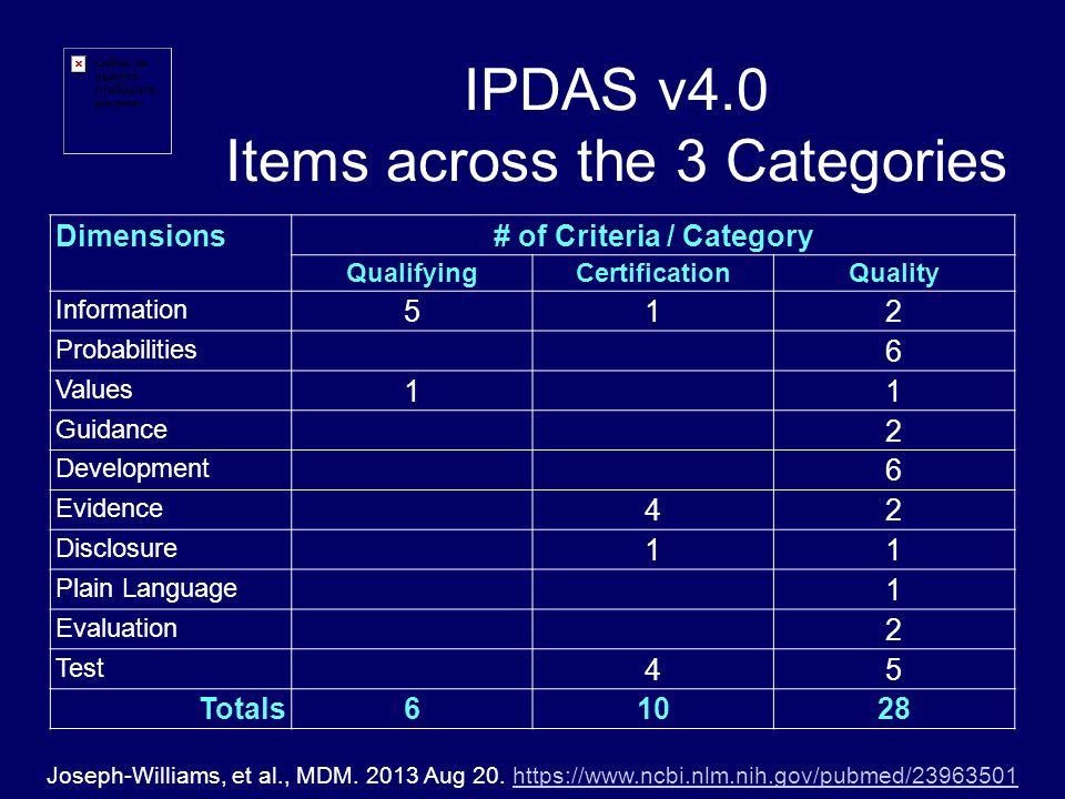 Dimensions# of Criteria / Category QualifyingCertificationQuality Information 512 Probabilities 6 Values 11 Guidance 2 Development 6 Evidence 42 Disclosure 11 Plain Language 1 Evaluation 2 Test 45 Totals61028 IPDAS v4.0 Items across the 3 Categories Joseph-Williams, et al., MDM.