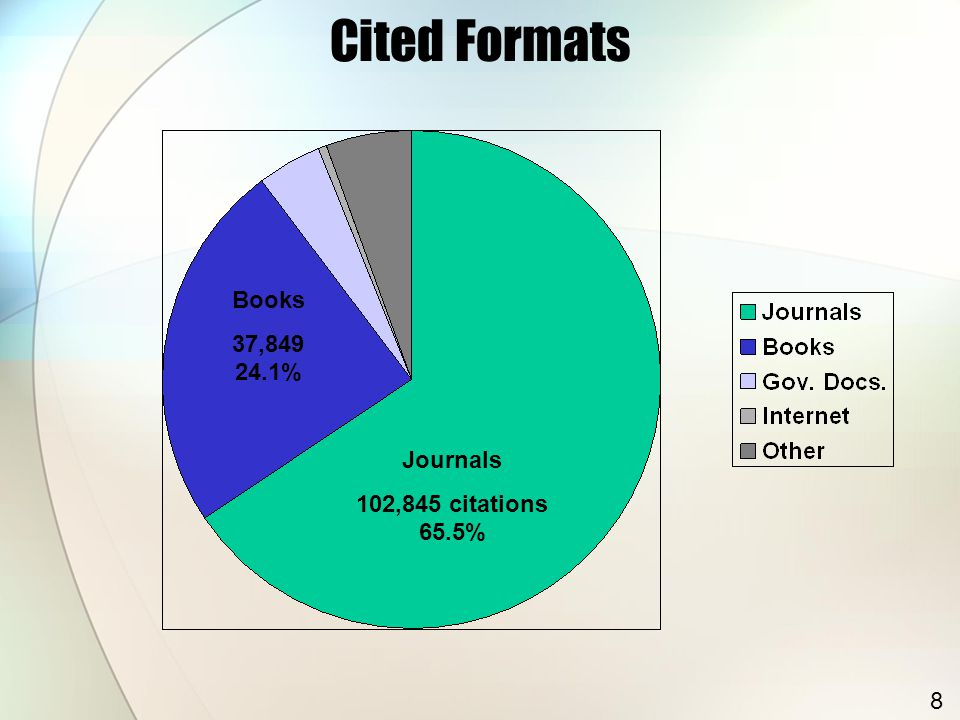 Cited Formats Journals 102,845 citations 65.5% Books 37,849 24.1% 8