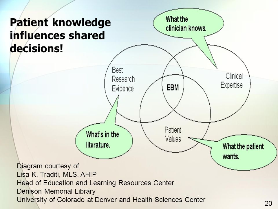 Diagram courtesy of: Lisa K. Traditi, MLS, AHIP Head of Education and Learning Resources Center Denison Memorial Library University of Colorado at Den