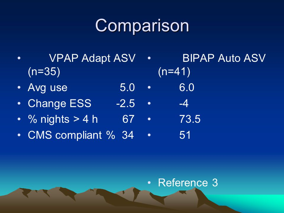 Comparison VPAP Adapt ASV (n=35) Avg use 5.0 Change ESS -2.5 % nights > 4 h 67 CMS compliant % 34 BIPAP Auto ASV (n=41) 6.0 -4 73.5 51 Reference 3