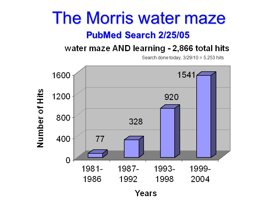 The Morris water maze Search done today, 3/29/10 = 5,253 hits