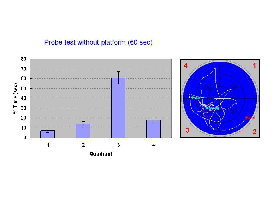 1 2 3 4 Probe test without platform (60 sec) 3 2 41
