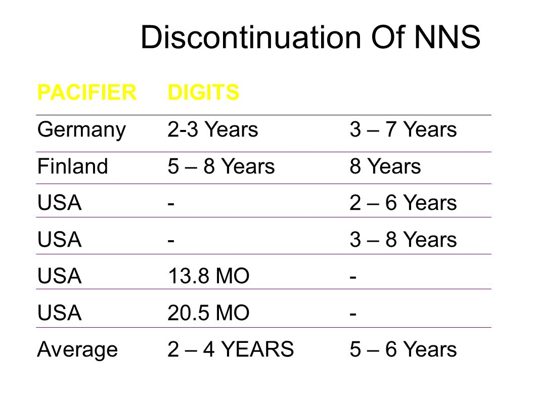 Discontinuation Of NNS PACIFIERDIGITS Germany2-3 Years3 – 7 Years Finland5 – 8 Years8 Years USA-2 – 6 Years USA-3 – 8 Years USA13.8 MO- USA20.5 MO- Average2 – 4 YEARS5 – 6 Years