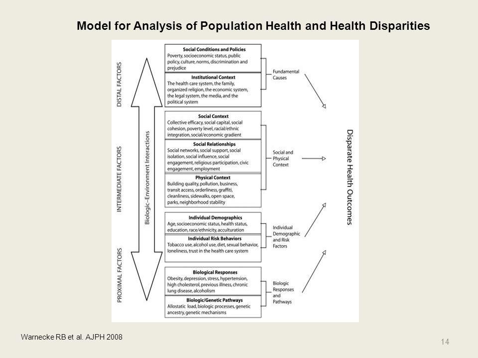 14 Model for Analysis of Population Health and Health Disparities Warnecke RB et al. AJPH 2008