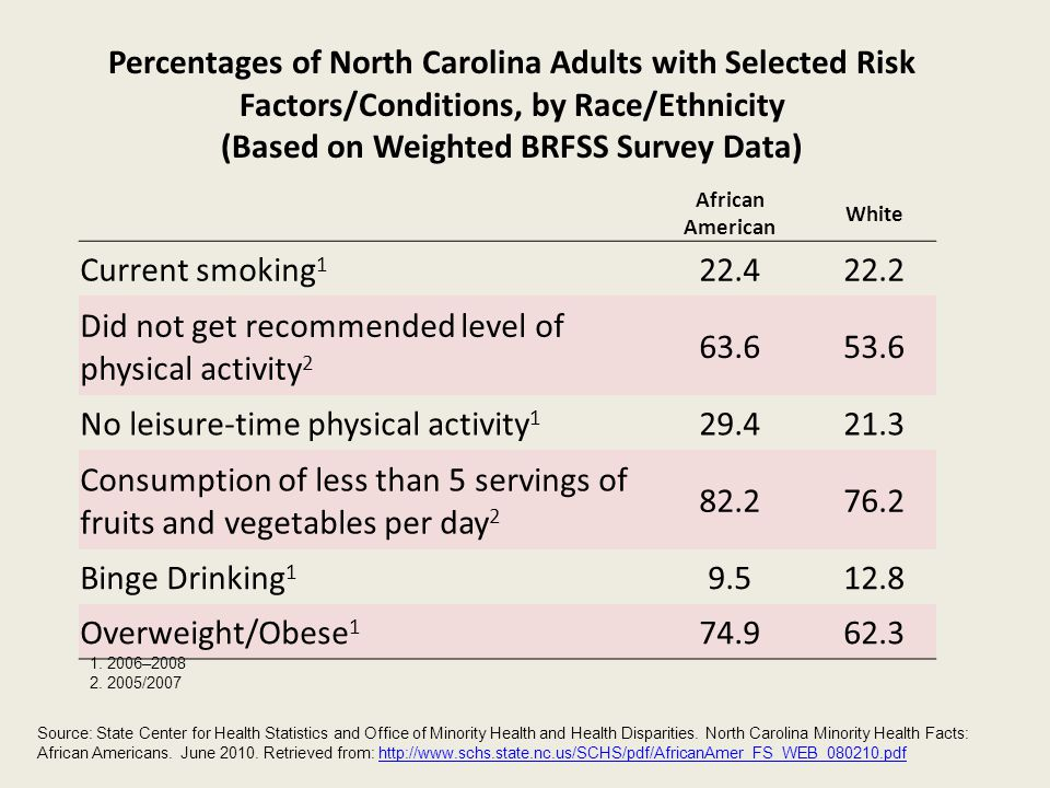 African American White Current smoking 1 22.422.2 Did not get recommended level of physical activity 2 63.653.6 No leisure-time physical activity 1 29