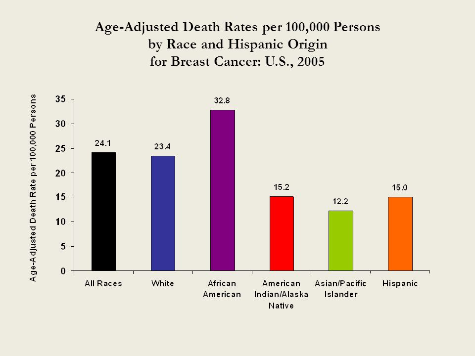 Age-Adjusted Death Rates per 100,000 Persons by Race and Hispanic Origin for Breast Cancer: U.S., 2005