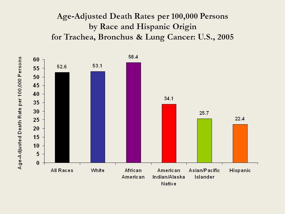 Age-Adjusted Death Rates per 100,000 Persons by Race and Hispanic Origin for Trachea, Bronchus & Lung Cancer: U.S., 2005