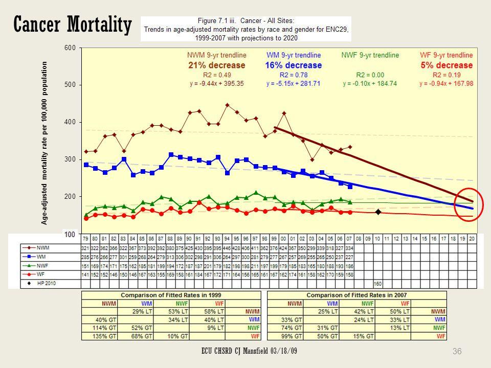 Cancer Mortality ECU CHSRD CJ Mansfield 03/18/09 36