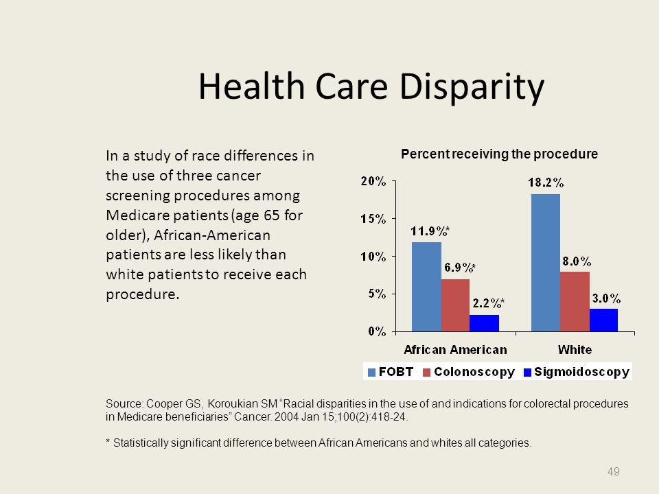 Health Care Disparity In a study of race differences in the use of three cancer screening procedures among Medicare patients (age 65 for older), Afric