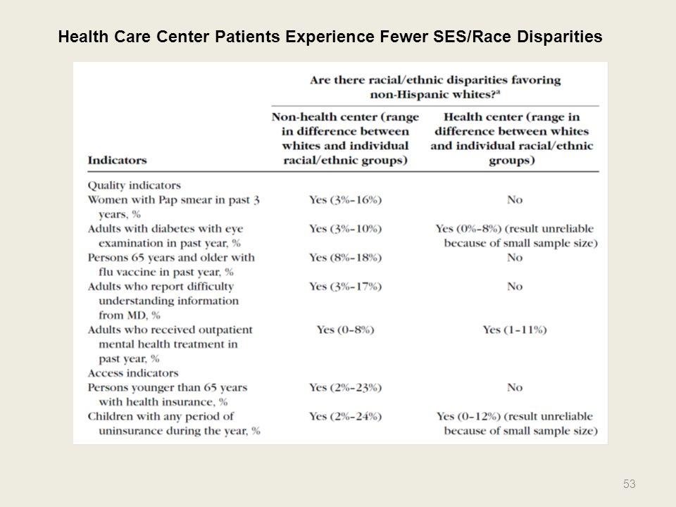 53 Health Care Center Patients Experience Fewer SES/Race Disparities