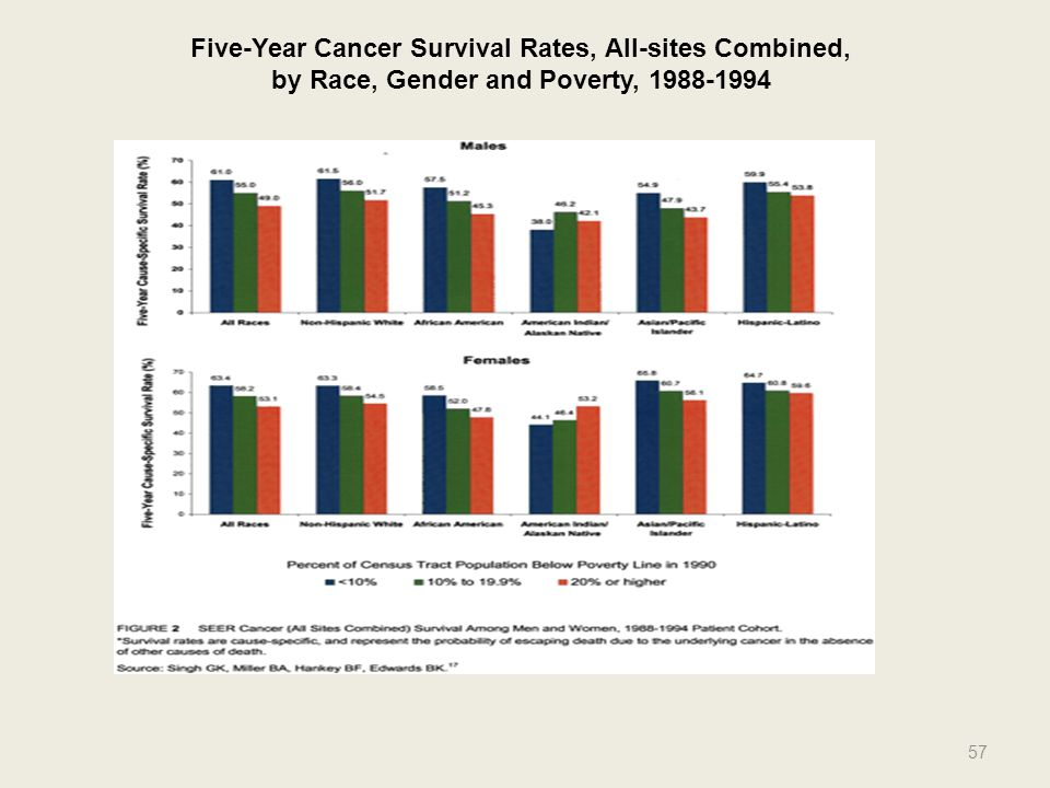 Five-Year Cancer Survival Rates, All-sites Combined, by Race, Gender and Poverty, 1988-1994 57
