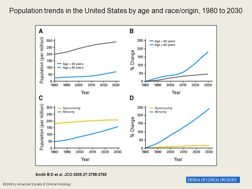 Population trends in the United States by age and race/origin, 1980 to 2030 Smith B D et al. JCO 2009;27:2758-2765 ©2009 by American Society of Clinic
