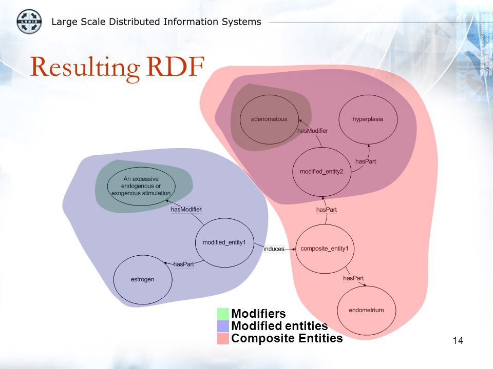 14 Resulting RDF Modifiers Modified entities Composite Entities
