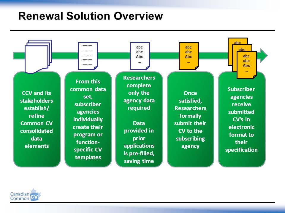 Renewal Solution Overview Researchers complete only the agency data required Data provided in prior applications is pre-filled, saving time From this common data set, subscriber agencies individually create their program or function- specific CV templates CCV and its stakeholders establish/ refine Common CV consolidated data elements -------- Once satisfied, Researchers formally submit their CV to the subscribing agency abc Abc...