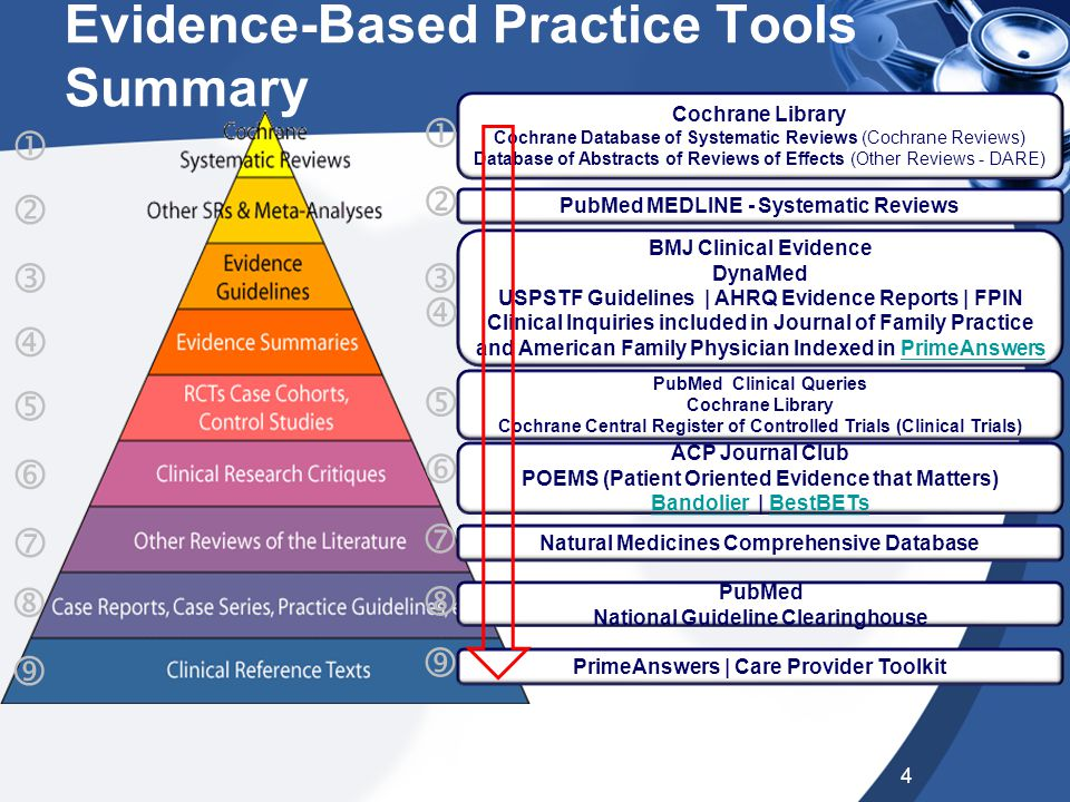 Evidence-Based Practice Tools Summary 4          Cochrane Library Cochrane Database of Systematic Reviews (Cochrane Reviews) Database of Abst