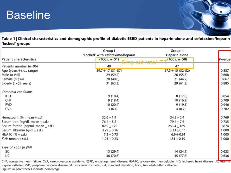 Baseline Drop out rate/ ITT