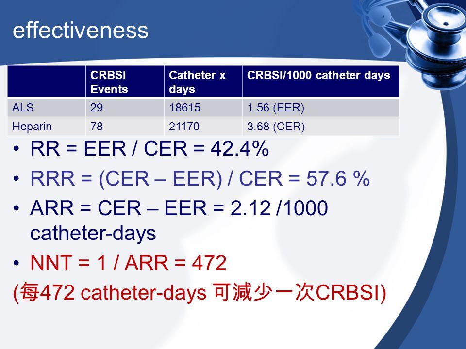 effectiveness RR = EER / CER = 42.4% RRR = (CER – EER) / CER = 57.6 % ARR = CER – EER = 2.12 /1000 catheter-days NNT = 1 / ARR = 472 ( 每 472 catheter-