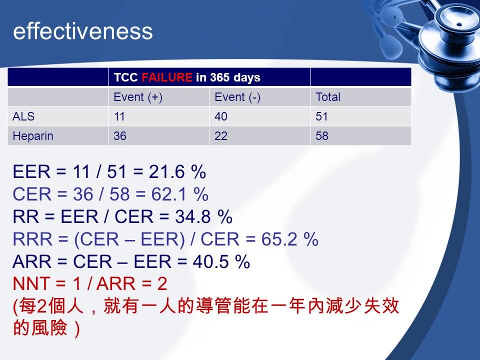 effectiveness TCC FAILURE in 365 days Event (+)Event (-)Total ALS114051 Heparin362258 EER = 11 / 51 = 21.6 % CER = 36 / 58 = 62.1 % RR = EER / CER = 3