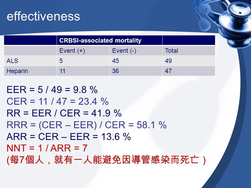 effectiveness CRBSI-associated mortality Event (+)Event (-)Total ALS54549 Heparin113647 EER = 5 / 49 = 9.8 % CER = 11 / 47 = 23.4 % RR = EER / CER = 4