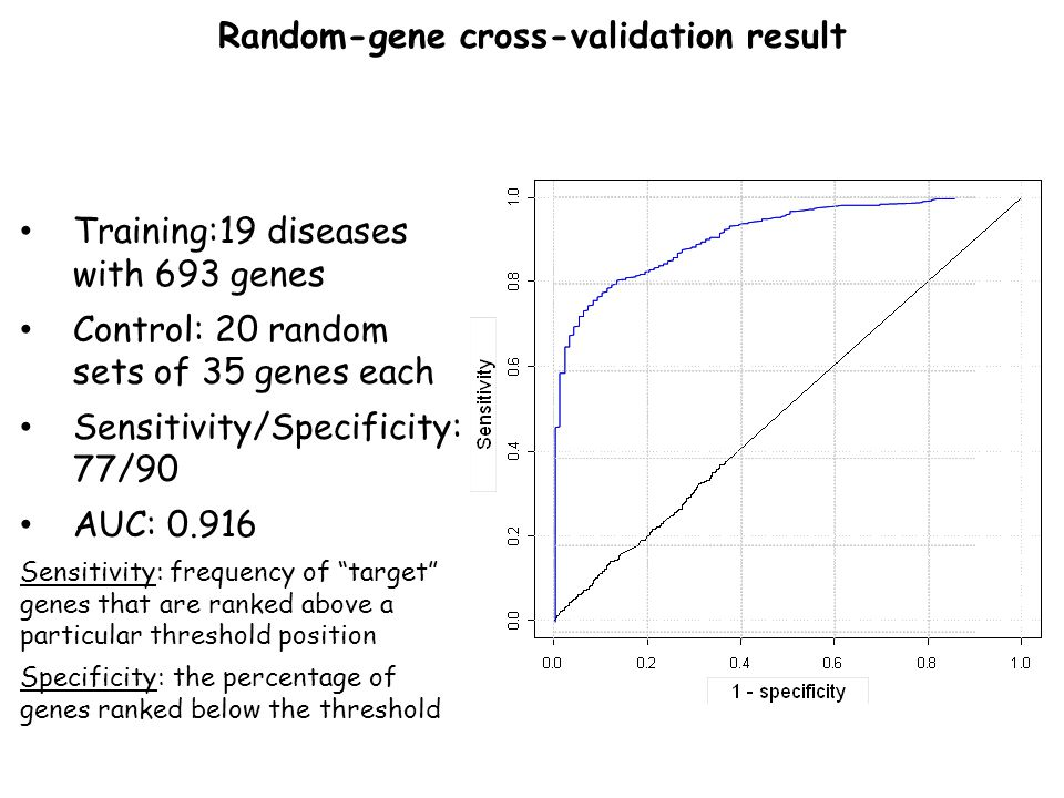 Random-gene cross-validation result Training:19 diseases with 693 genes Control: 20 random sets of 35 genes each Sensitivity/Specificity: 77/90 AUC: 0.916 Sensitivity: frequency of target genes that are ranked above a particular threshold position Specificity: the percentage of genes ranked below the threshold