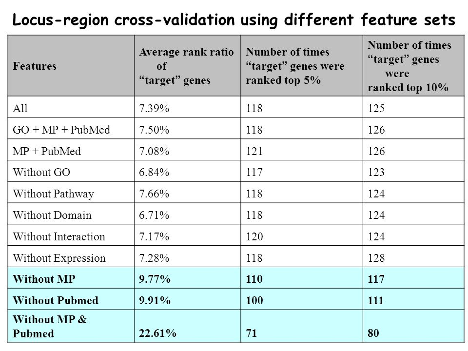 Locus-region cross-validation using different feature sets Features Average rank ratio of target genes Number of times target genes were ranked top 5% Number of times target genes were ranked top 10% All7.39%118125 GO + MP + PubMed7.50%118126 MP + PubMed7.08%121126 Without GO6.84%117123 Without Pathway7.66%118124 Without Domain6.71%118124 Without Interaction7.17%120124 Without Expression7.28%118128 Without MP9.77%110117 Without Pubmed9.91%100111 Without MP & Pubmed22.61%7180