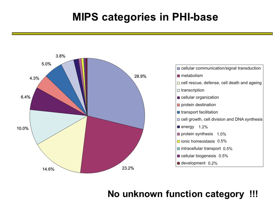 MIPS categories in PHI-base No unknown function category !!!