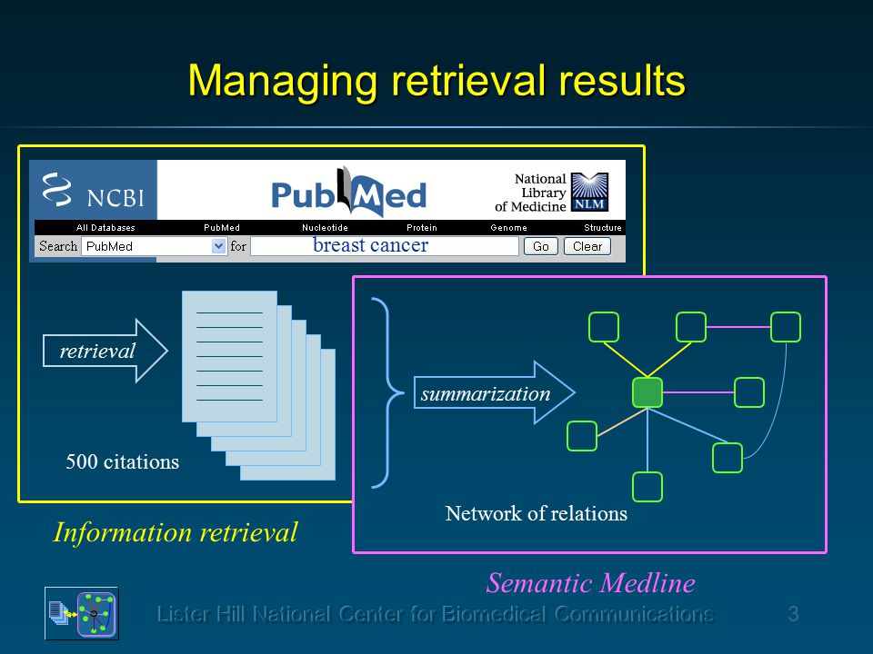 3 Managing retrieval results Information retrieval summarization Semantic Medline breast cancer Network of relations retrieval 500 citations