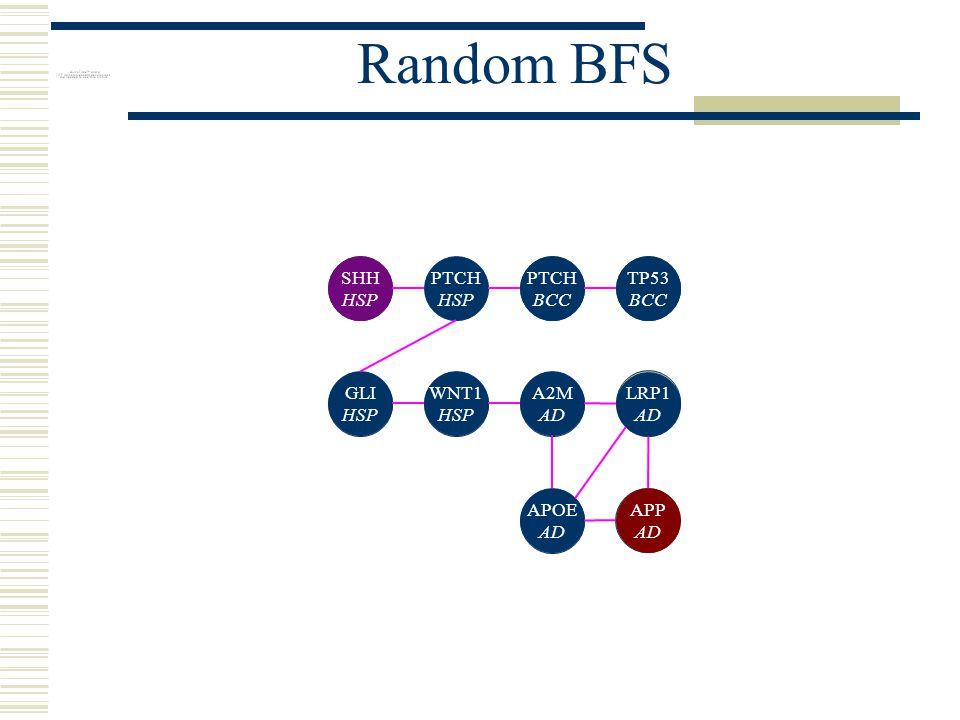 Random BFS PTCH HSP SHH HSP WNT1 HSP GLI HSP PTCH BCC TP53 BCC A2M AD LRP1 AD APOE AD APP AD