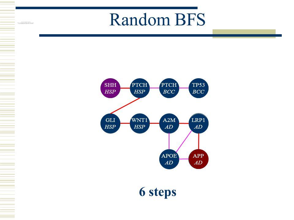 Random BFS PTCH HSP SHH HSP WNT1 HSP GLI HSP PTCH BCC TP53 BCC A2M AD LRP1 AD APOE AD APP AD 6 steps
