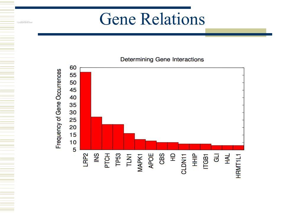 Gene Relations