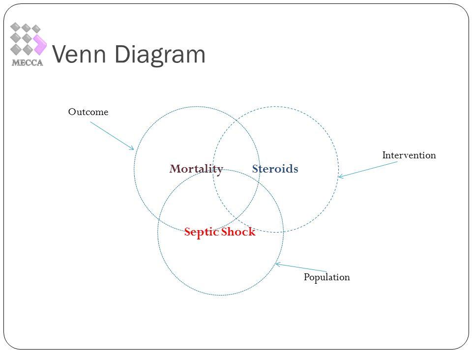 Venn Diagram Mortality Septic Shock Steroids Intervention Outcome Population