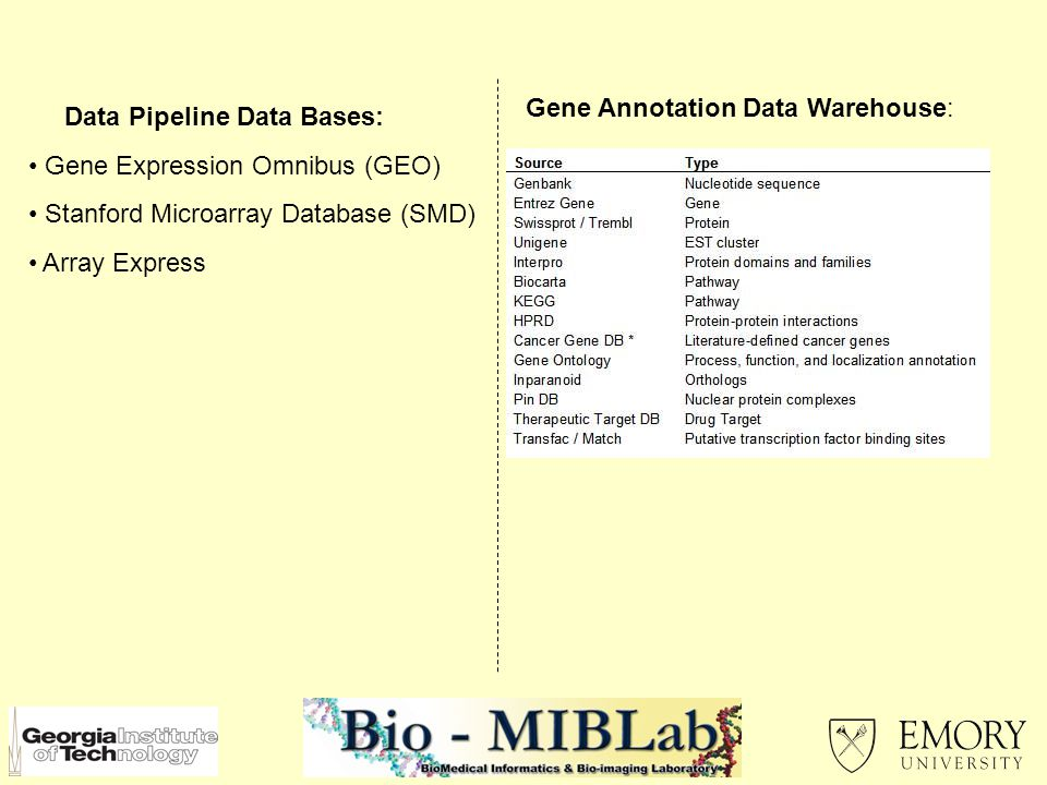 Data Pipeline Data Bases: Gene Expression Omnibus (GEO) Stanford Microarray Database (SMD) Array Express Gene Annotation Data Warehouse: