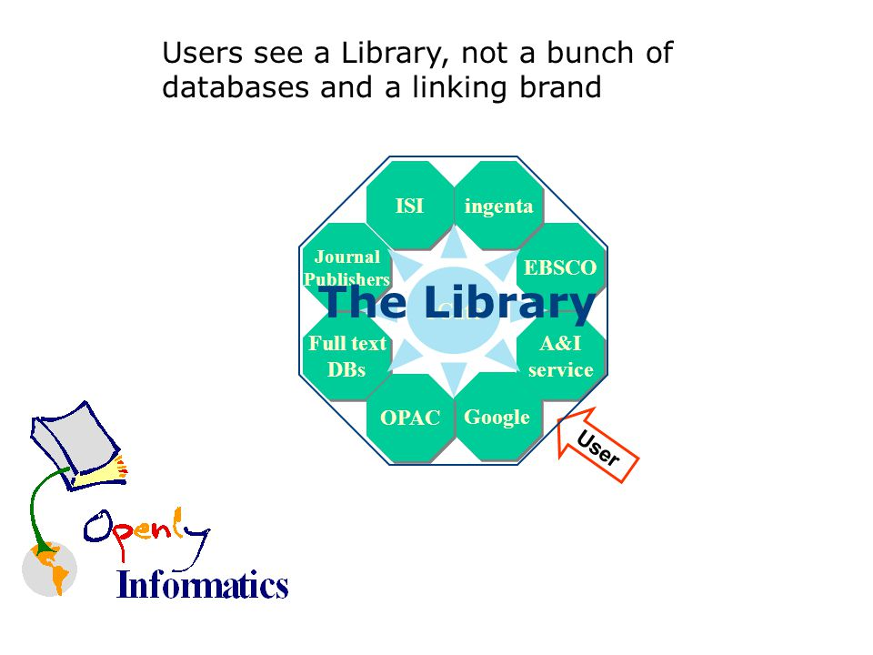 Full text DBs Full text DBs EBSCO Google ISI OPAC A&I service A&I service Journal Publishers Journal Publishers ingenta User 1Cate Users see a Library, not a bunch of databases and a linking brand The Library