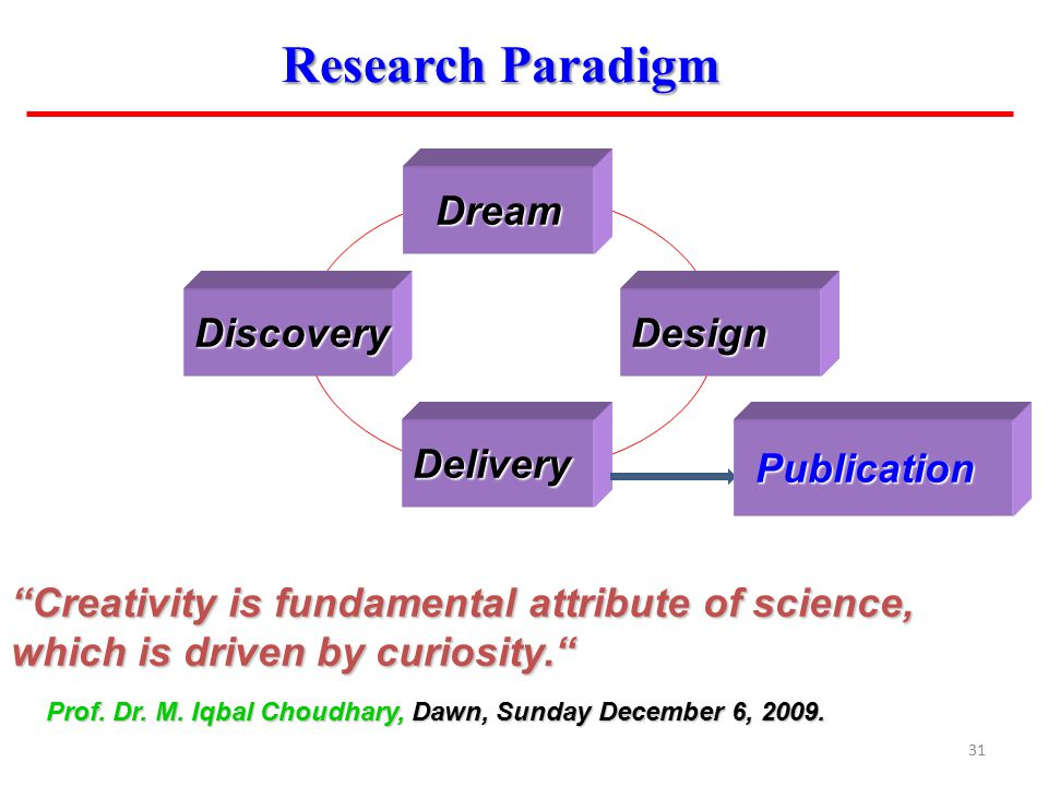 "31 Research Paradigm Delivery Dream Dream DesignDiscovery ""Creativity is fundamental attribute of science, which is driven by curiosity."" Prof. Dr. M."