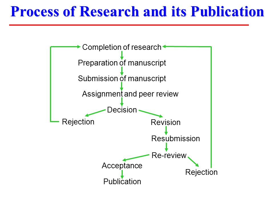 Process of Research and its Publication Completion of research Preparation of manuscript Submission of manuscript Assignment and peer review Decision Revision Resubmission Re-review Acceptance Publication Rejection