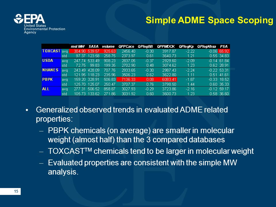 15 Simple ADME Space Scoping Generalized observed trends in evaluated ADME related properties: – PBPK chemicals (on average) are smaller in molecular weight (almost half) than the 3 compared databases – TOXCAST TM chemicals tend to be larger in molecular weight – Evaluated properties are consistent with the simple MW analysis.