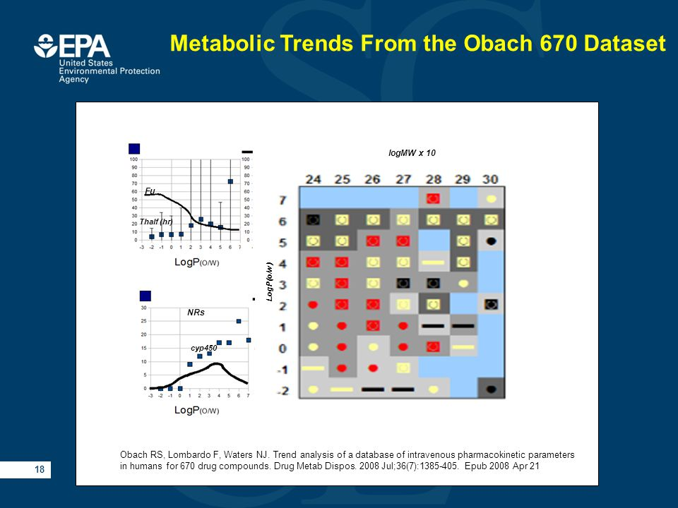 18 Fu Thalf (hr) NRs cyp450 logMW x 10 LogP(o/w) Metabolic Trends From the Obach 670 Dataset Obach RS, Lombardo F, Waters NJ.