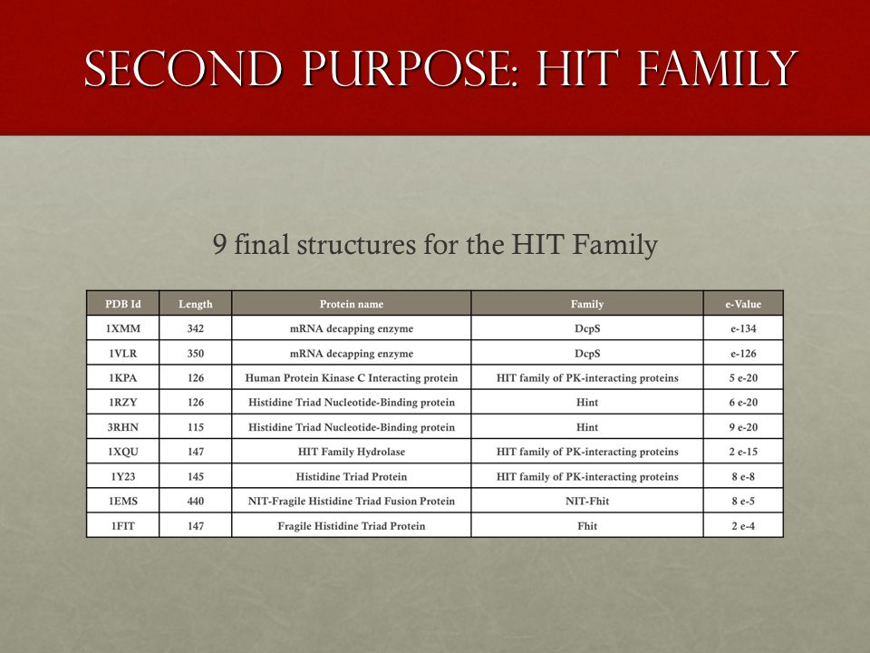 9 final structures for the HIT Family second Purpose: hit family