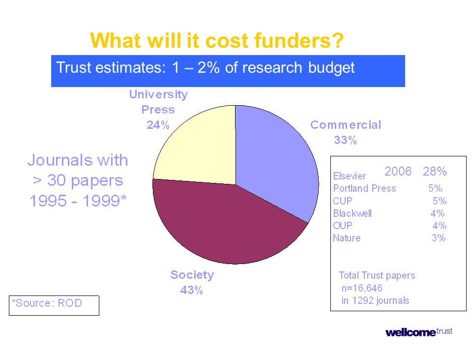 What will it cost funders? Trust estimates: 1 – 2% of research budget 2006 28%