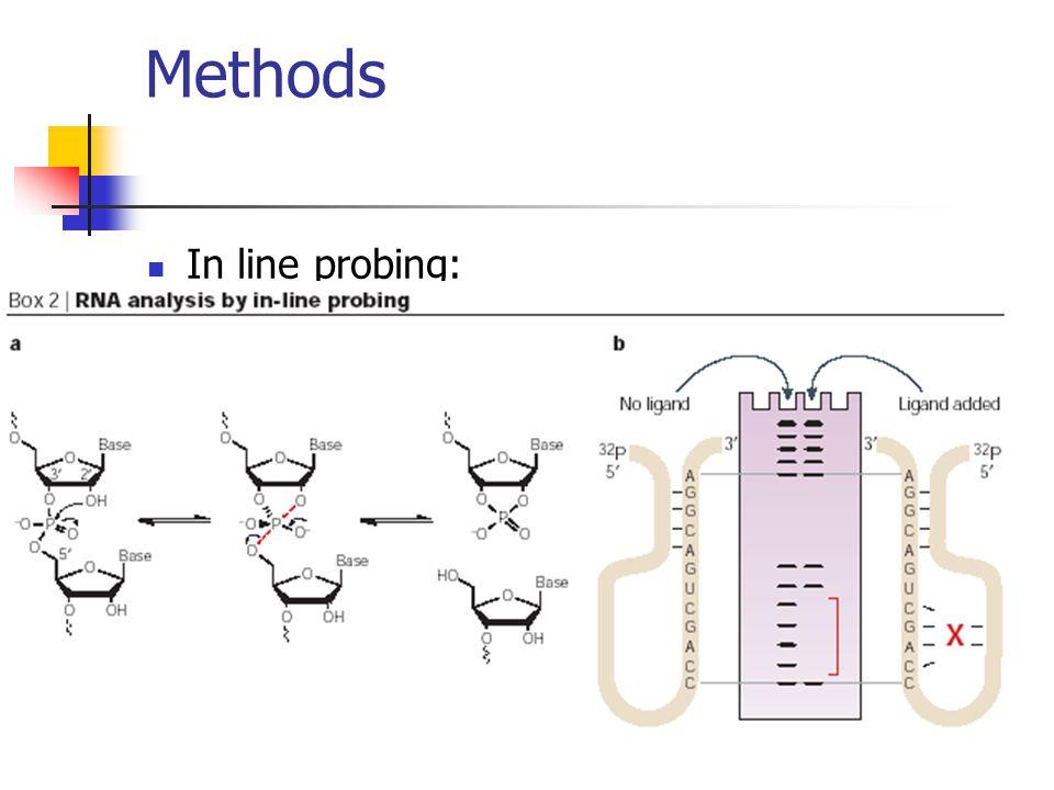 Methods In line probing: