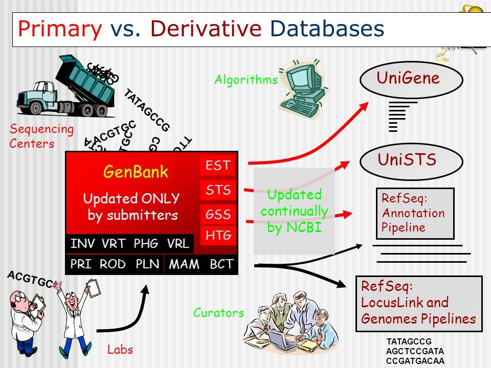 Primary vs. Derivative Databases ACGTGC CGTGA ATTGACTA ACGTGC TTGACA TATAGCCG GenBank Sequencing Centers GA ATT C C GA ATT C C UniGene RefSeq: LocusLi