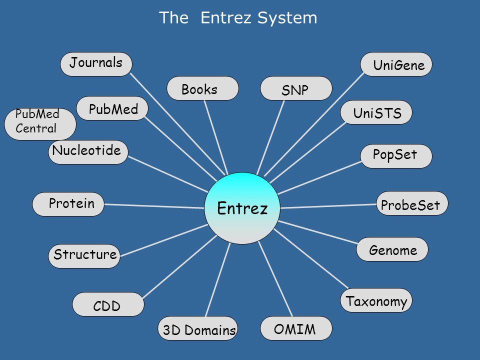 The Entrez System Nucleotide Protein Structure PubMed PopSet Genome OMIM Taxonomy Books ProbeSet 3D Domains UniSTS SNP CDD Entrez UniGene Journals Pub