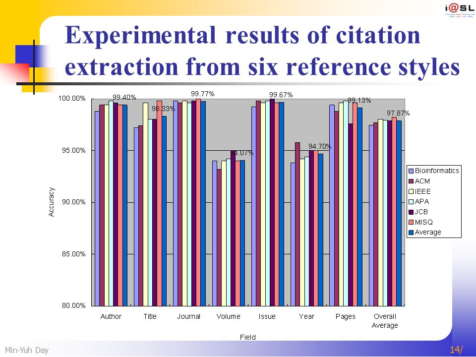 Min-Yuh Day 14/ Experimental results of citation extraction from six reference styles